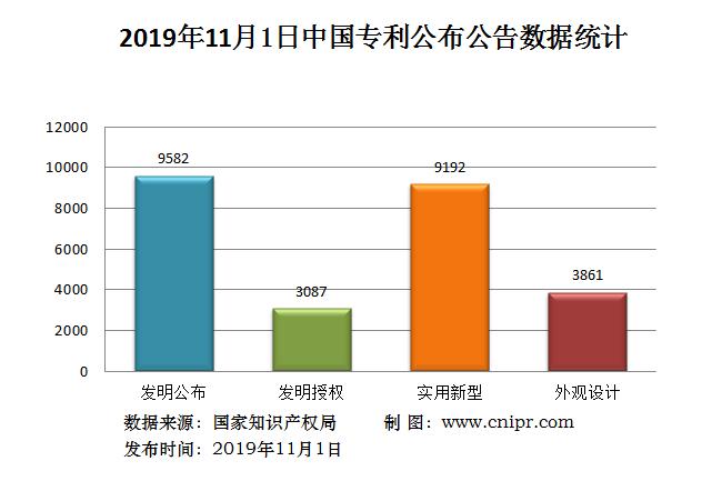 2019年11月1日中国专利公布数据统计
